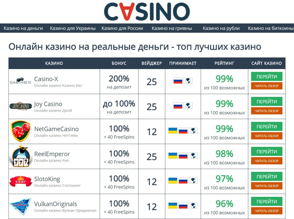 stabilnoe-onlayn-kazino-reyting